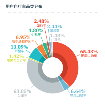 2017消费调查