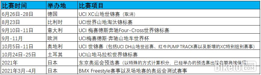 UCI  2020山地車以及奧運會預選賽賽程表
