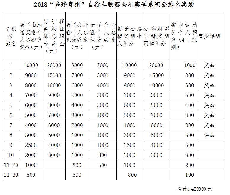 自行车联赛全年赛季总积分排名奖励.png