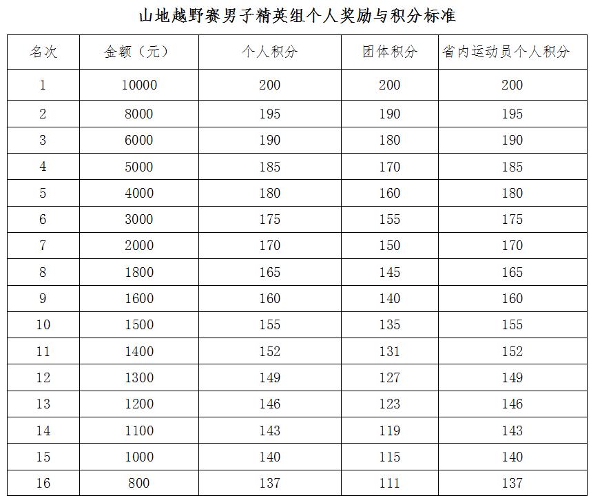 山地越野赛男子精英组个人奖励与积分标准1.png