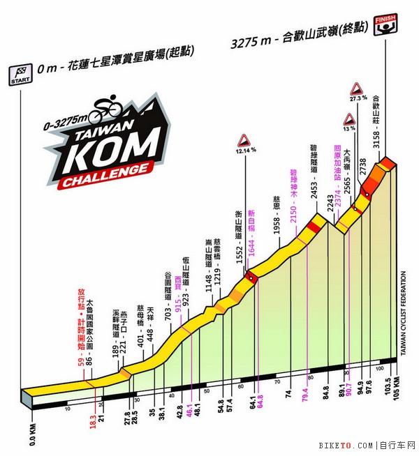 台湾登山王挑战赛,台湾自行车登山王挑战,Taiwan KOM Challenge,陈汉典