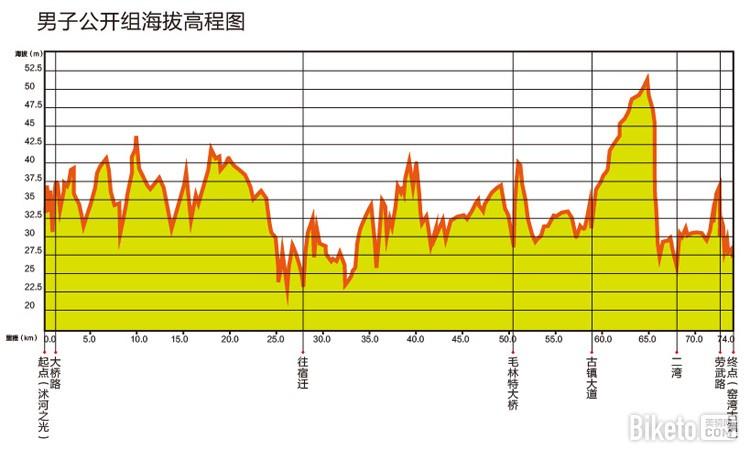 中国自行车联赛,江苏新沂站,中自联赛