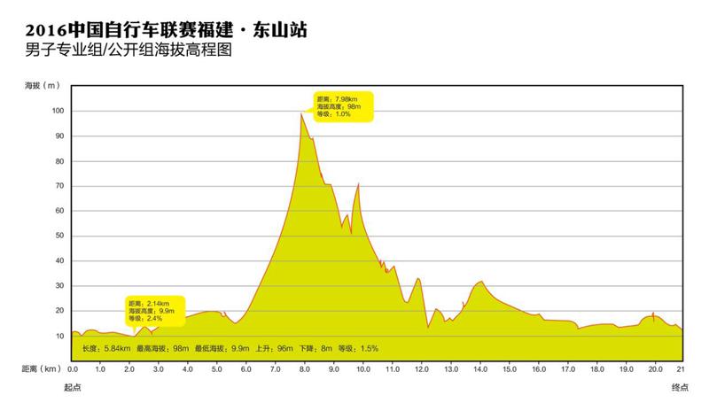 中国自行车联赛福建·东山站暨2016首届东山岛国际自行车邀请赛海拔