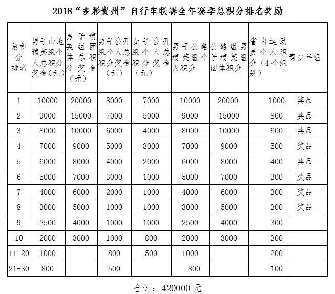 """2018""""多彩贵州""""自行车联赛全年赛季总积分排名奖励.jpg"""