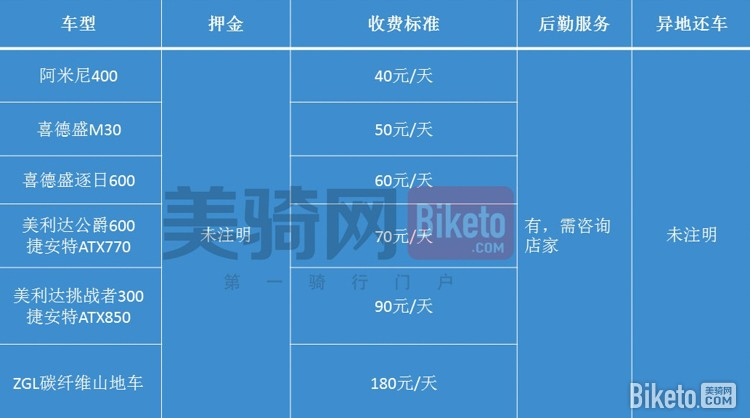 《三大经典环线租车信息汇总丨海南 台湾 青海湖》_BIKETO美骑网旅行频道