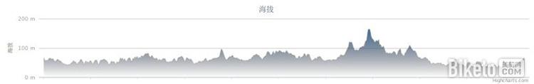 长沙 - 香山冲 - 长沙 海拔图_《城市周边骑行路线(长沙篇)》_BIKETO美骑网旅行频道