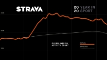 你贡献了多少? Strava 2020年骑行数据统计