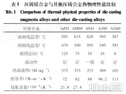 压铸镁合金与其他压铸合金热物理性能比较