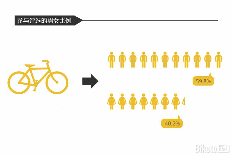 价值百万的行业盛事 2015金单车奖大数据分享