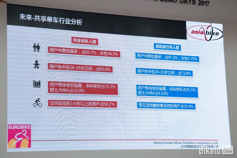 2017亚洲自行车展,2016中国运动自行车市场报告,调查数据分析