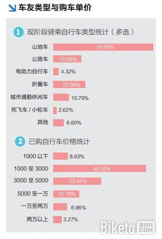 《2014中国运动自行车行业调查报告》统计结果