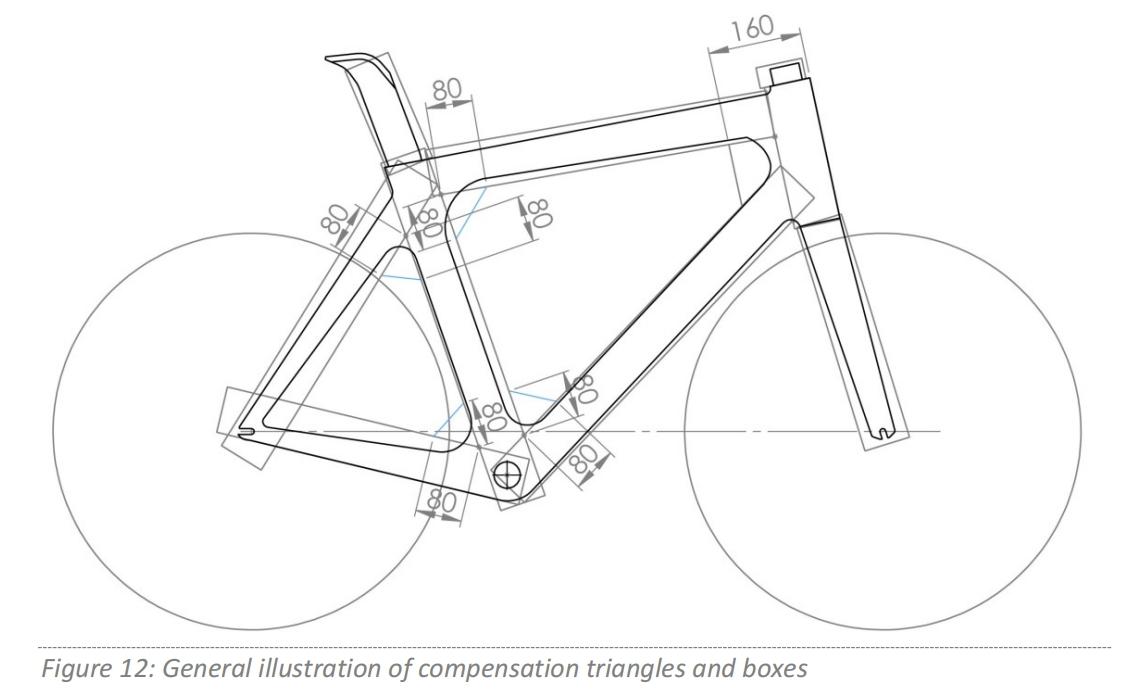 聊聊UCI新规对气动公路车设计的影响