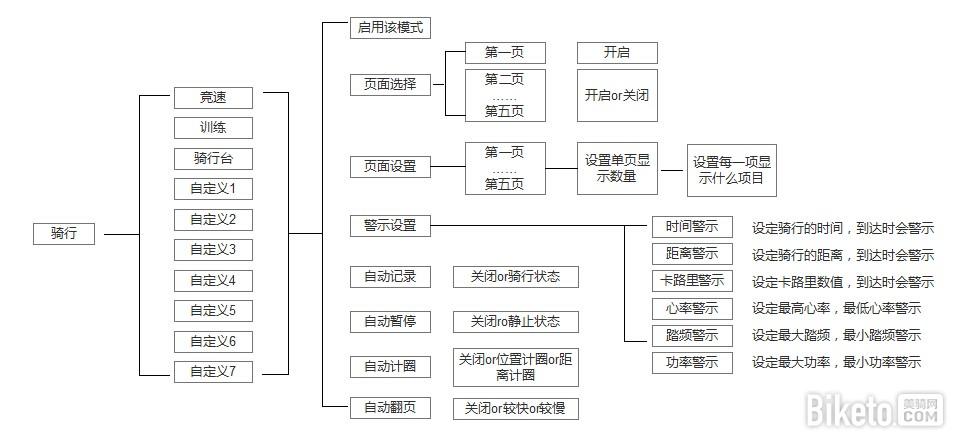 IGPSPORT 逻辑架构 骑行.jpg