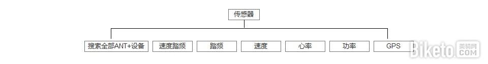 IGPSPORT 逻辑架构 传感器.jpg
