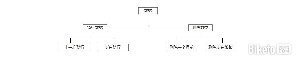 IGPSPORT 逻辑架构 数据.jpg