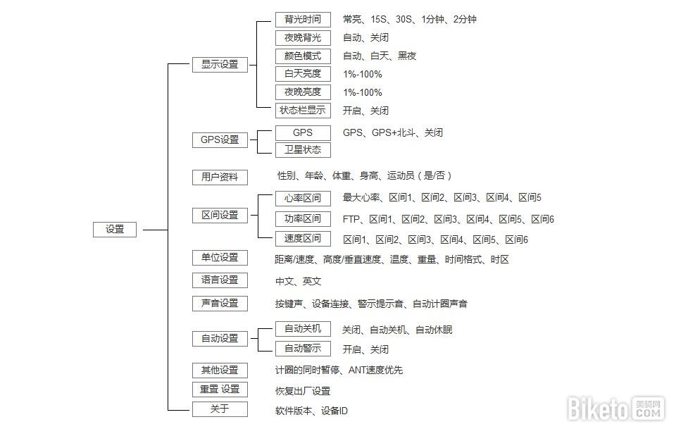 IGPSPORT 逻辑架构 设置.jpg