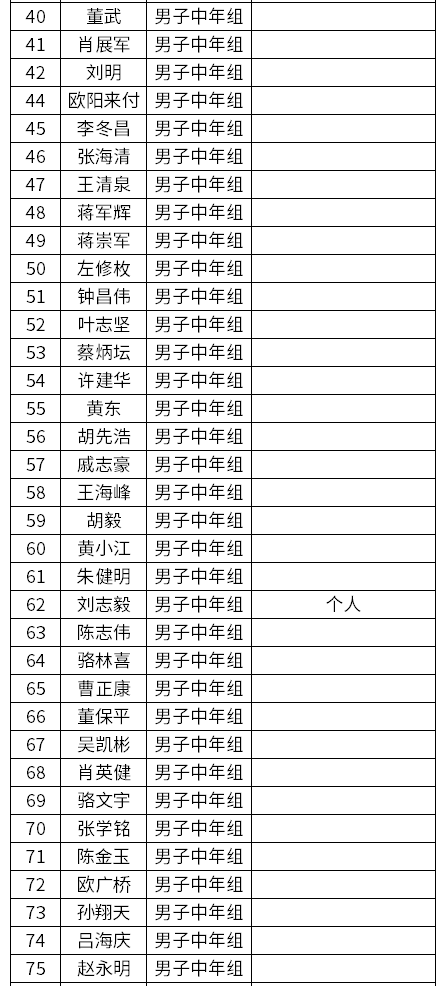 环大湾区韶关站中年组