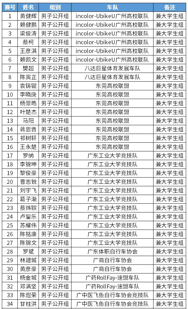 环大湾区韶关站男子公开组
