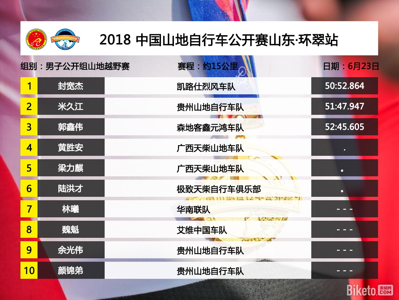 中国山地自行车公开赛成绩表模版.jpg