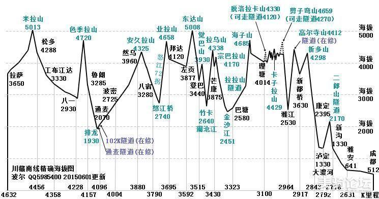 川藏线路程大概情况及沿线海拔简要立面图 by波尔.jpg